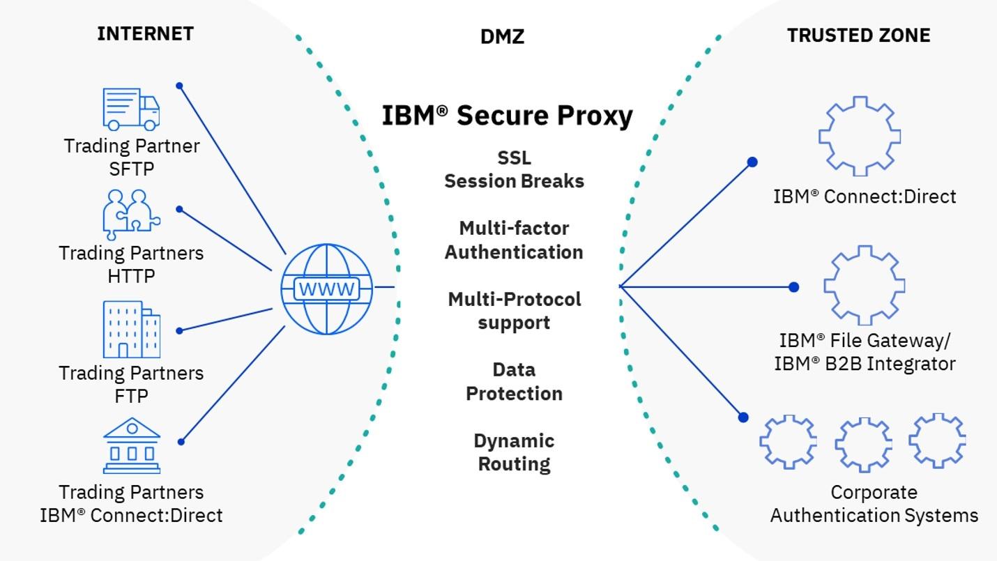Create A SOCKS5 Proxy Server With Shadowsocks